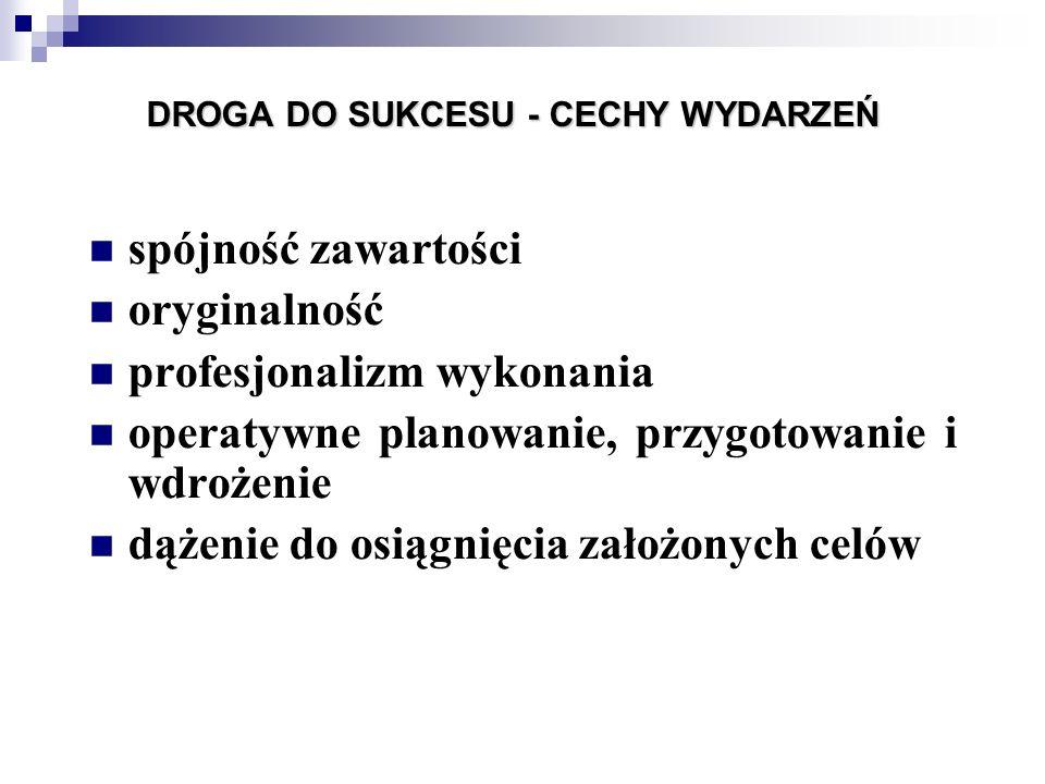 DROGA DO SUKCESU - CECHY WYDARZEŃ spójność zawartości oryginalność profesjonalizm wykonania operatywne planowanie, przygotowanie i wdrożenie dążenie d
