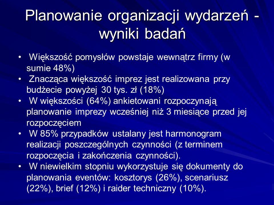 Większość pomysłów powstaje wewnątrz firmy (w sumie 48%) Znacząca większość imprez jest realizowana przy budżecie powyżej 30 tys. zł (18%) W większośc