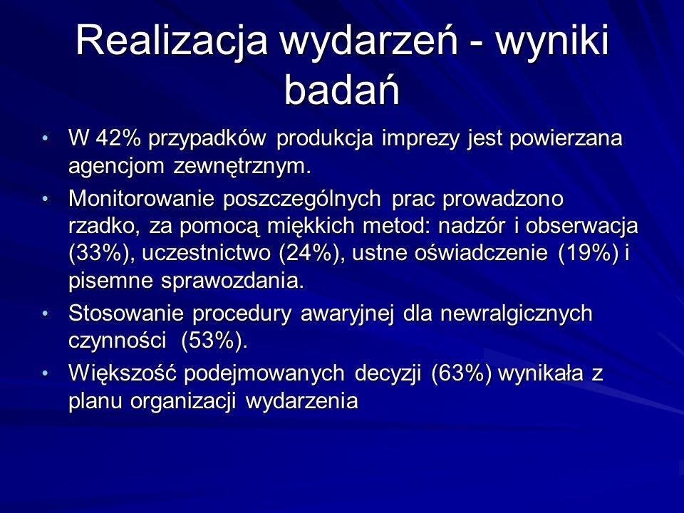 Realizacja wydarzeń - wyniki badań W 42% przypadków produkcja imprezy jest powierzana agencjom zewnętrznym. W 42% przypadków produkcja imprezy jest po