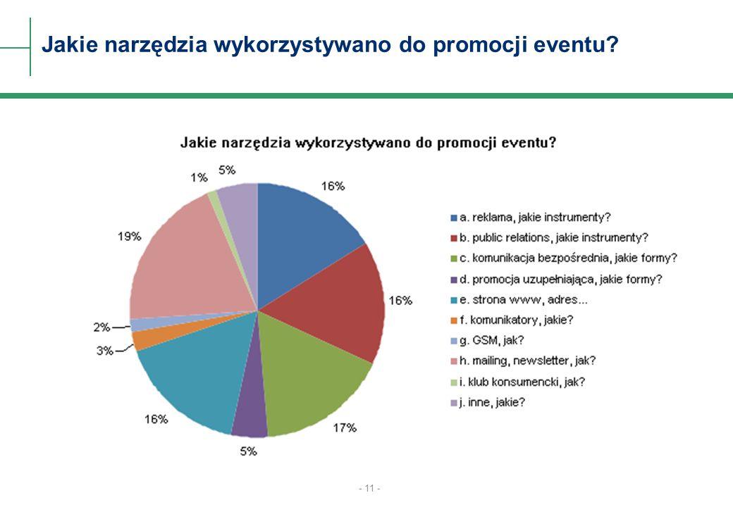 - 11 - Jakie narzędzia wykorzystywano do promocji eventu?