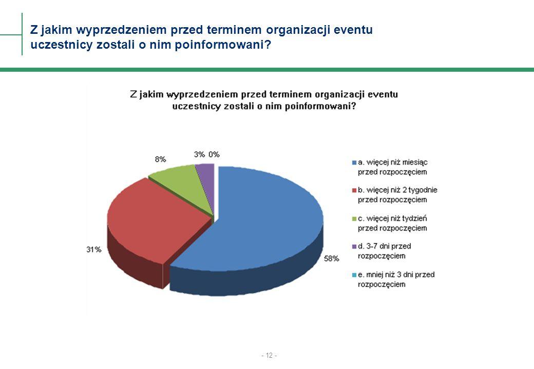 - 12 - Z jakim wyprzedzeniem przed terminem organizacji eventu uczestnicy zostali o nim poinformowani?