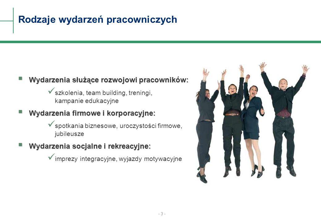 - 3 - Rodzaje wydarzeń pracowniczych Wydarzenia służące rozwojowi pracowników: Wydarzenia służące rozwojowi pracowników: szkolenia, team building, tre