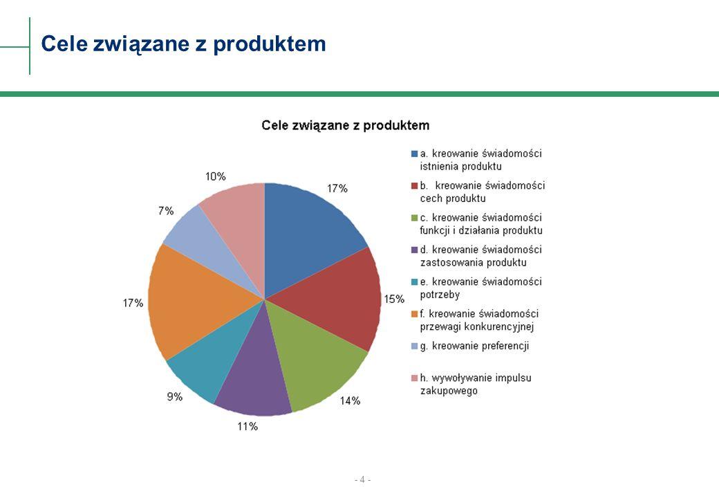 - 4 - Cele związane z produktem