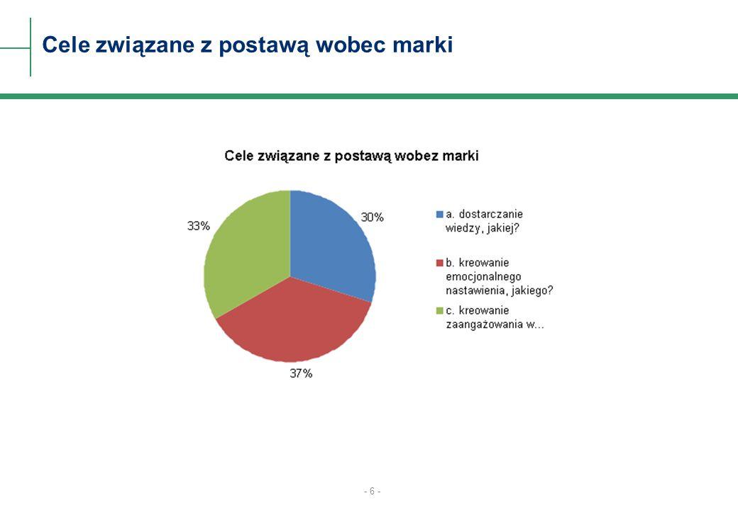 - 6 - Cele związane z postawą wobec marki