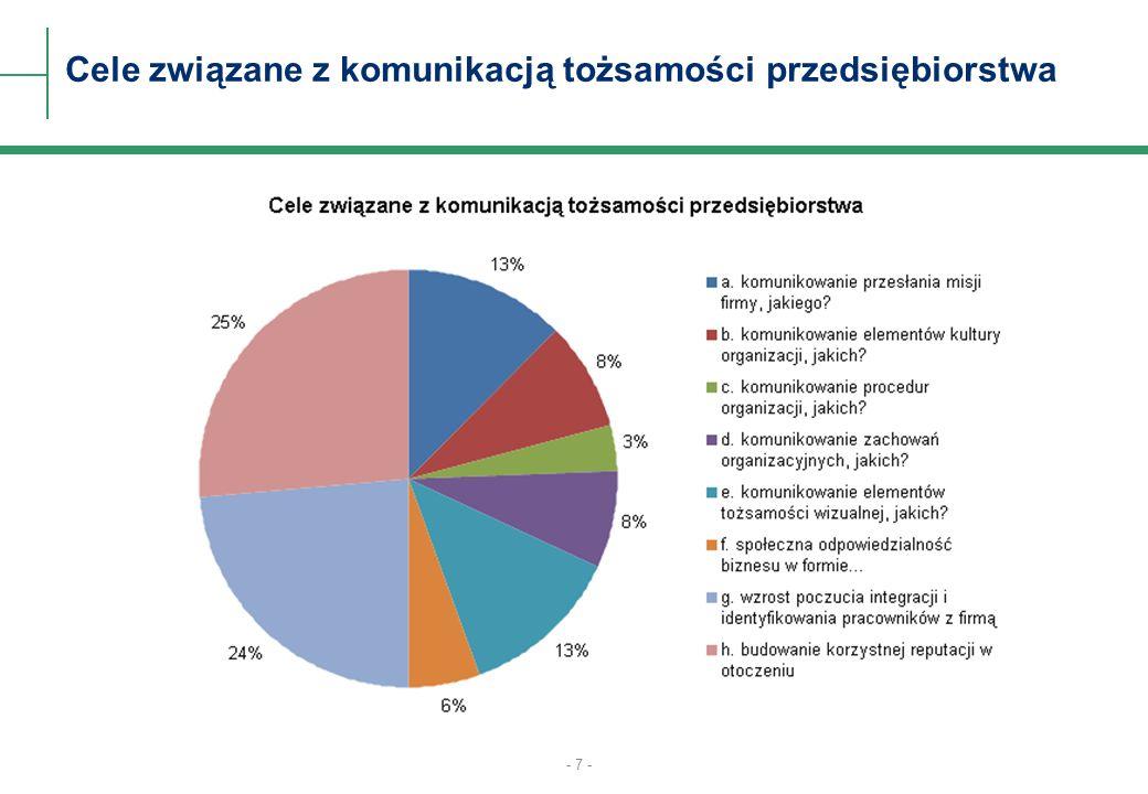 - 7 - Cele związane z komunikacją tożsamości przedsiębiorstwa
