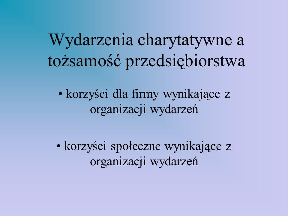 Wydarzenia charytatywne a tożsamość przedsiębiorstwa korzyści dla firmy wynikające z organizacji wydarzeń korzyści społeczne wynikające z organizacji wydarzeń