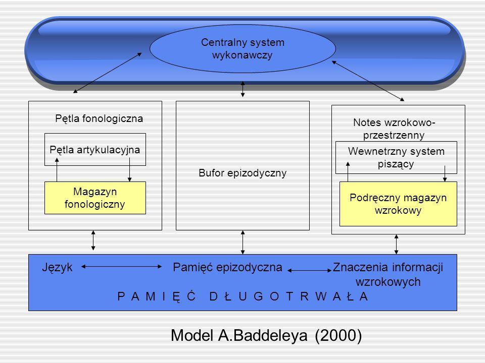 Model systemu pami ę ciowego cz ł owieka Copywrite © Wydawnictwo Naukowe PWN SA 2004 Z: HUMAN MEMORY: STRUCTURES AND PROCESSES, Roberta L.