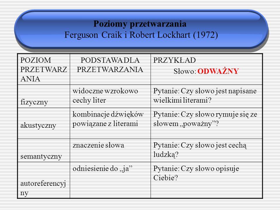 Teoria poziomów przetwarzania (Craik i Lockhart, 1972) Im głębsze przetworzenie tym lepsze późniejsze przywołanie (lepsze zapamiętanie) Przetworzenie
