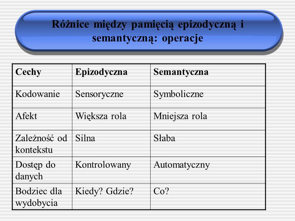 Różnice między pamięcią epizodyczną i semantyczną: informacje CechyEpizodycznaSemantyczna ŹródłoDoznania zmysłowe Rozumienie faktów i zjawisk JednostkiZdarzenia, epizodyFakty, idee, pojęcia OrganizacjaCzasowaPojęciowa OdniesienieJaŚwiat Kryterium prawdziwości Osobiste przekonanie Zgodność społeczna