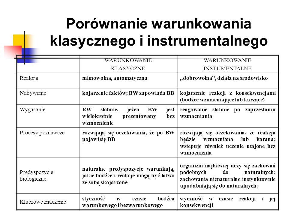 Porównanie warunkowania klasycznego i instrumentalnego WARUNKOWANIE KLASYCZNE WARUNKOWANIE INSTUMENTALNE Reakcjamimowolna, automatycznadobrowolna, dzi