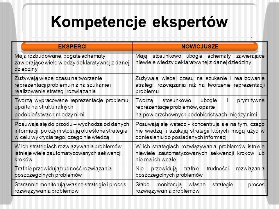 Kompetencje ekspertów EKSPERCINOWICJUSZE Mają rozbudowane, bogate schematy zawierające wiele wiedzy deklaratywnej z danej dziedziny Mają stosunkowo ub