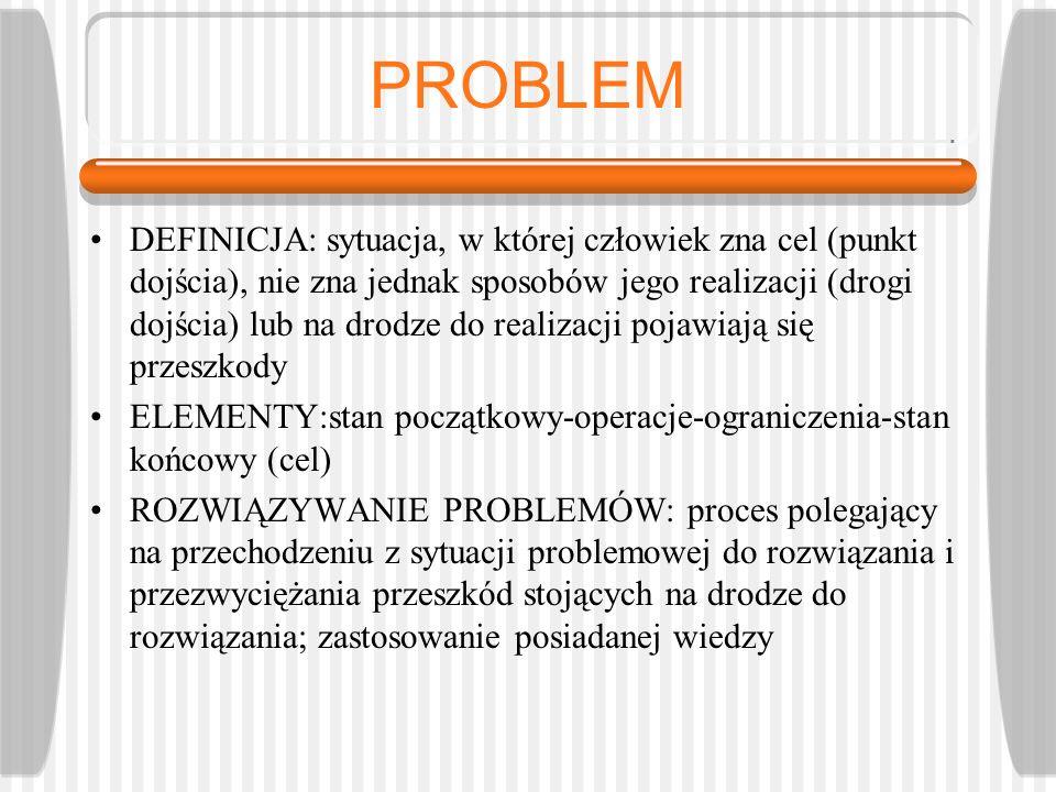 PROBLEM DEFINICJA: sytuacja, w której człowiek zna cel (punkt dojścia), nie zna jednak sposobów jego realizacji (drogi dojścia) lub na drodze do reali