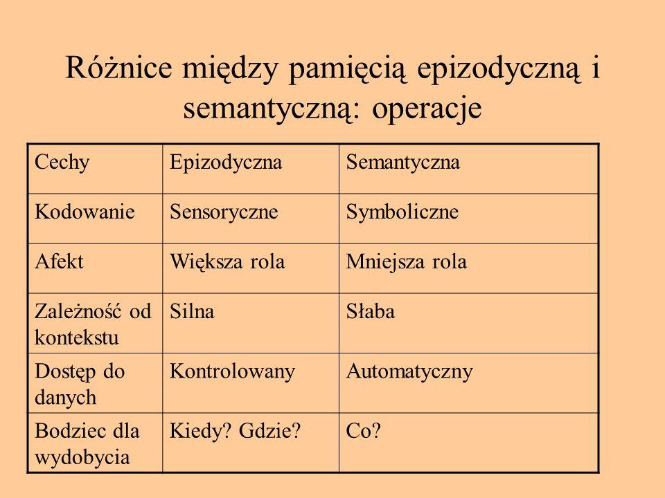Różnice między pamięcią epizodyczną i semantyczną: informacje CechyEpizodycznaSemantyczna ŹródłoDoznania zmysłowe Rozumienie faktów i zjawisk Jednostk