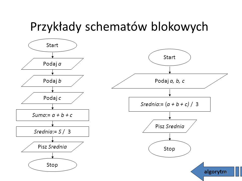 Przykłady schematów blokowych algorytm Start Podaj a Podaj b Podaj c Suma:= a + b + c Srednia:= S / 3 Pisz Srednia Stop Start Podaj a, b, c Srednia:=
