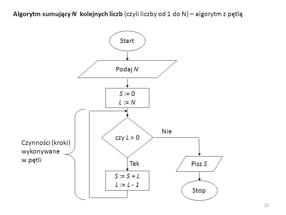 Start Podaj N S := 0 L := N Pisz S Stop czy L > 0 Tak S := S + L L := L - 1 Nie Algorytm sumujący N kolejnych liczb (czyli liczby od 1 do N) – algoryt