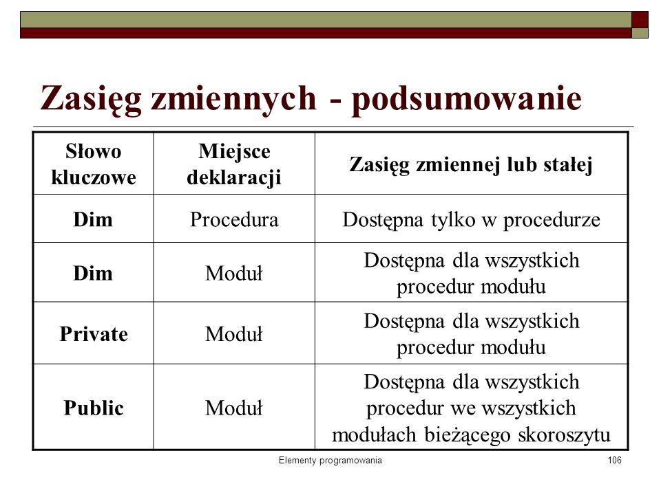Elementy programowania107 Zmienne statyczne Deklaracja: Static NazwaZmiennej As TypZmiennej zmienna tak deklarowana nie traci swojej wartości po zakończeniu wykonywania instrukcji, po powrocie do danej procedury zmienna statyczna nadal ma wartość, jaką miała w chwili zakończenia procedury, zmienne poziomu procedury mogą być statyczne lub nie, w zależności od sposobu ich zadeklarowania, zmienne poziomu modułu są zawsze statyczne.