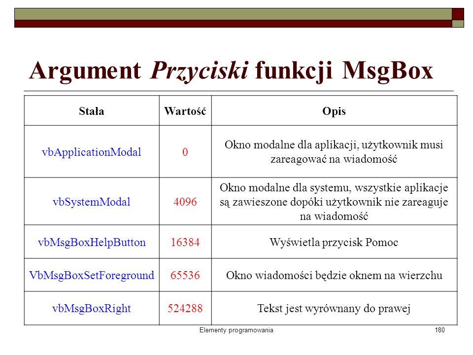Elementy programowania180 Argument Przyciski funkcji MsgBox StałaWartośćOpis vbApplicationModal0 Okno modalne dla aplikacji, użytkownik musi zareagować na wiadomość vbSystemModal4096 Okno modalne dla systemu, wszystkie aplikacje są zawieszone dopóki użytkownik nie zareaguje na wiadomość vbMsgBoxHelpButton16384Wyświetla przycisk Pomoc VbMsgBoxSetForeground65536Okno wiadomości będzie oknem na wierzchu vbMsgBoxRight524288Tekst jest wyrównany do prawej