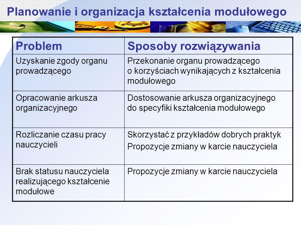 Planowanie i organizacja kształcenia modułowego ProblemSposoby rozwiązywania Uzyskanie zgody organu prowadzącego Przekonanie organu prowadzącego o kor