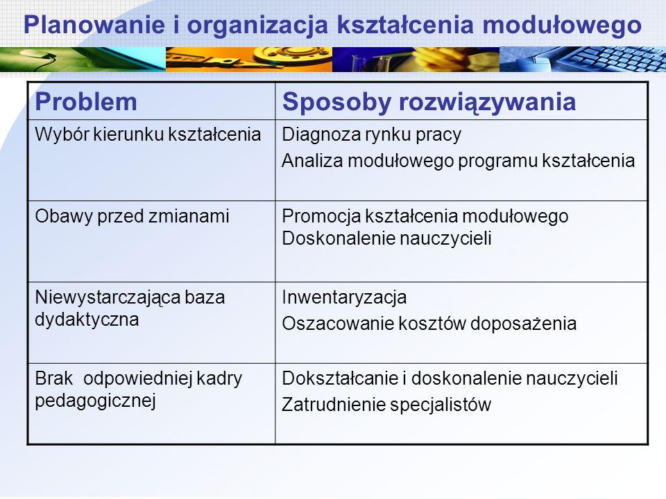 Planowanie i organizacja kształcenia modułowego ProblemSposoby rozwiązywania Wybór kierunku kształceniaDiagnoza rynku pracy Analiza modułowego program
