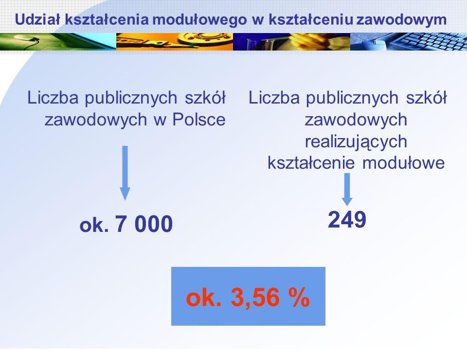 Liczba publicznych szkół zawodowych w Polsce ok.