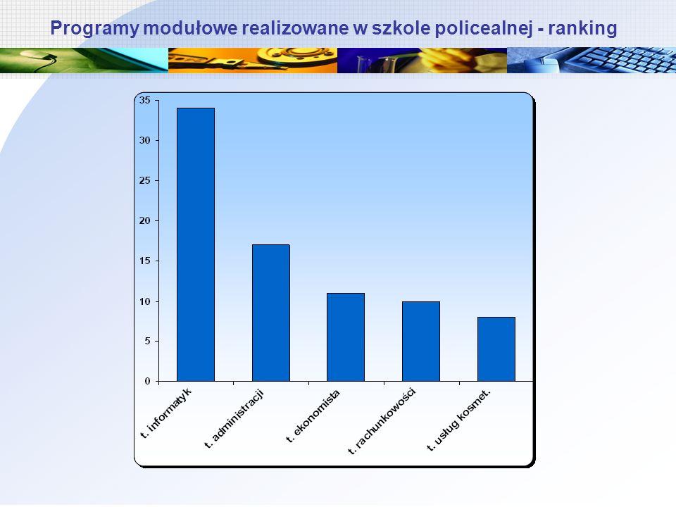 Programy modułowe realizowane w szkole policealnej - ranking