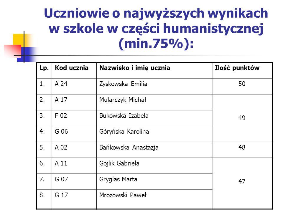 Uczniowie o najwyższych wynikach w szkole w części humanistycznej (min.75%): Lp.Kod uczniaNazwisko i imię uczniaIlość punktów 1.A 24Zyskowska Emilia50