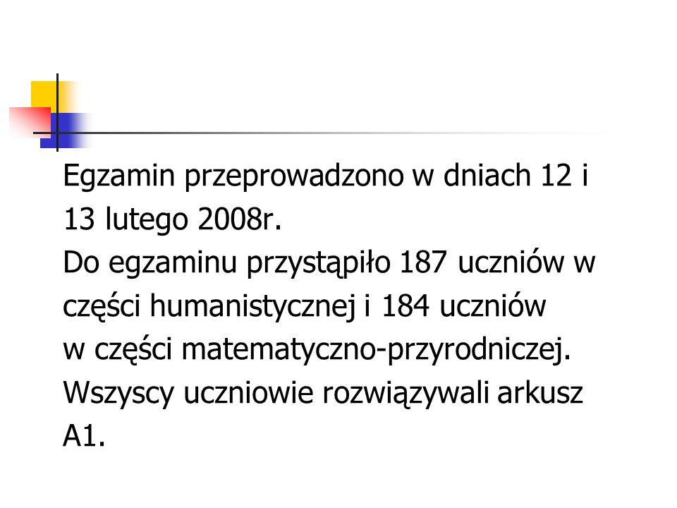 Egzamin przeprowadzono w dniach 12 i 13 lutego 2008r. Do egzaminu przystąpiło 187 uczniów w części humanistycznej i 184 uczniów w części matematyczno-
