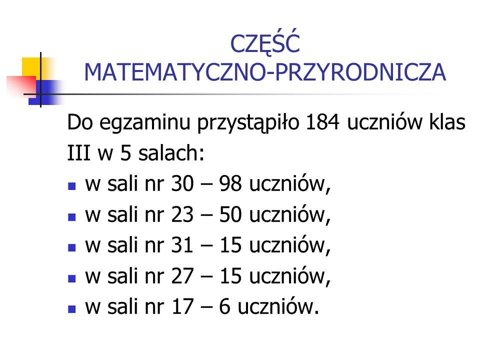 CZĘŚĆ MATEMATYCZNO-PRZYRODNICZA Do egzaminu przystąpiło 184 uczniów klas III w 5 salach: w sali nr 30 – 98 uczniów, w sali nr 23 – 50 uczniów, w sali nr 31 – 15 uczniów, w sali nr 27 – 15 uczniów, w sali nr 17 – 6 uczniów.