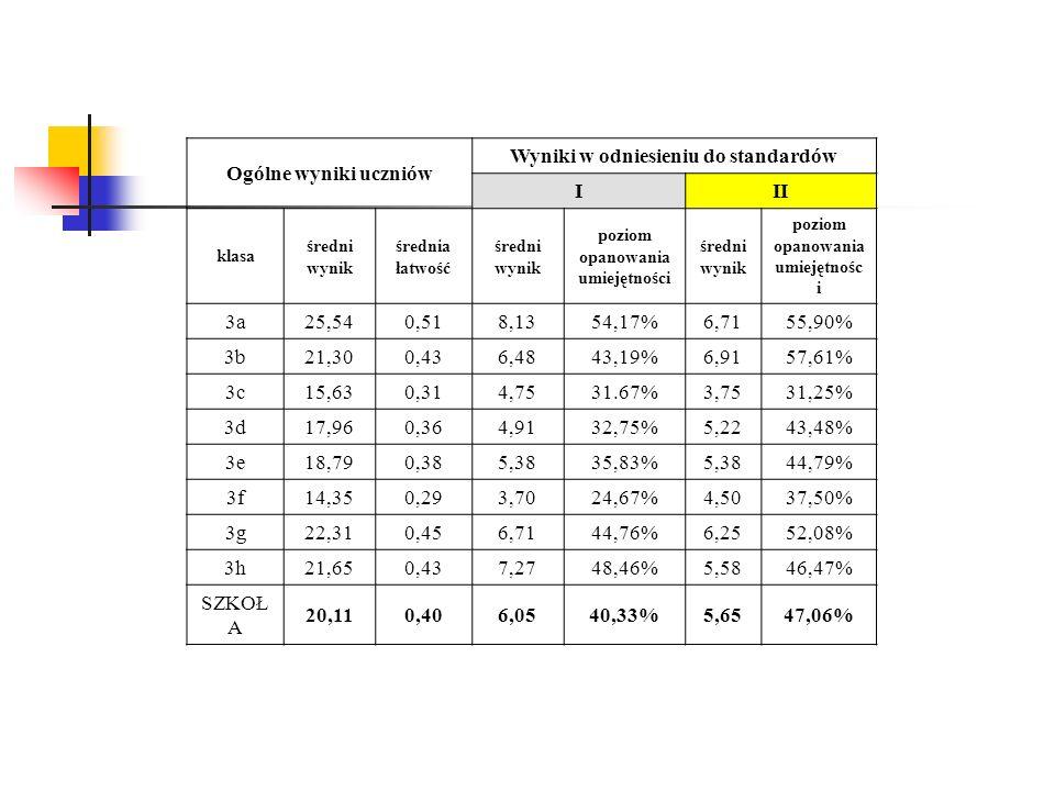 Ogólne wyniki uczniów Wyniki w odniesieniu do standardów III klasa średni wynik średnia łatwość średni wynik poziom opanowania umiejętności średni wyn