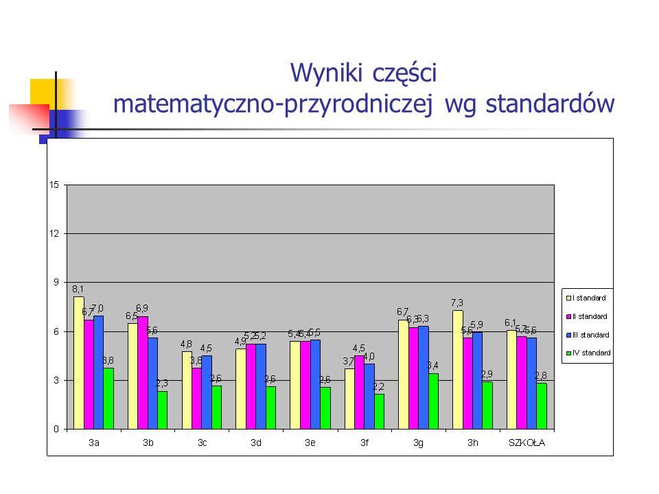 Wyniki części matematyczno-przyrodniczej wg standardów