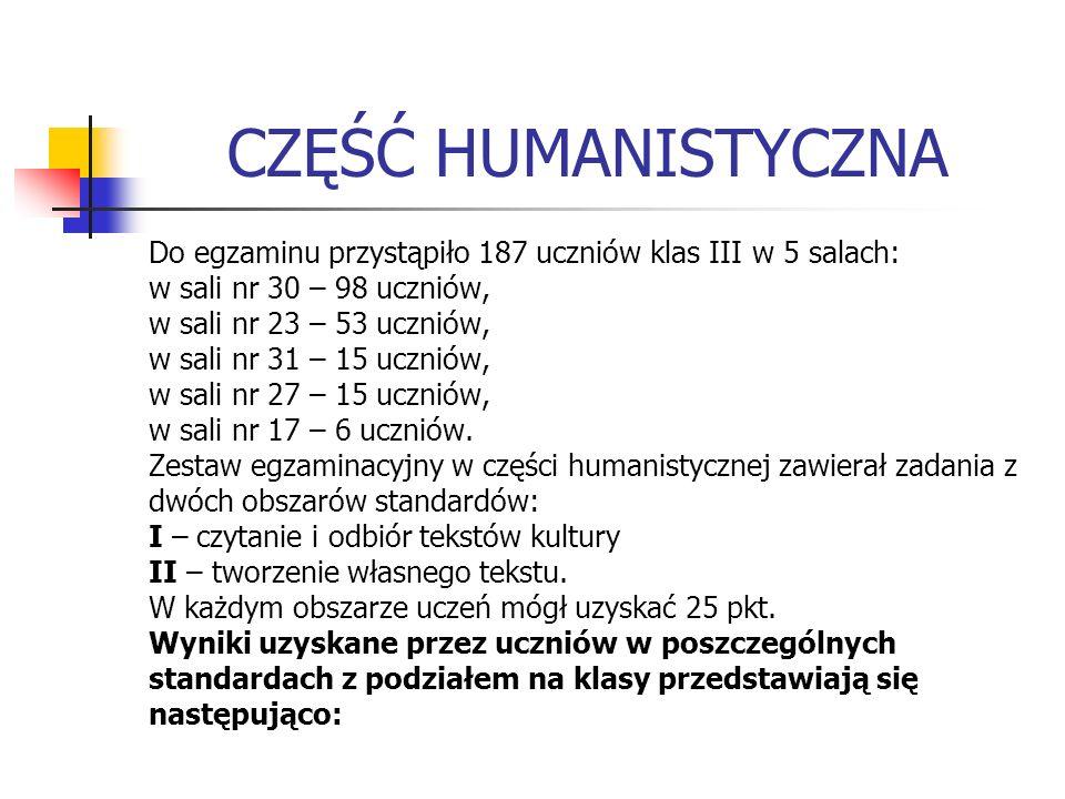 CZĘŚĆ HUMANISTYCZNA Do egzaminu przystąpiło 187 uczniów klas III w 5 salach: w sali nr 30 – 98 uczniów, w sali nr 23 – 53 uczniów, w sali nr 31 – 15 uczniów, w sali nr 27 – 15 uczniów, w sali nr 17 – 6 uczniów.