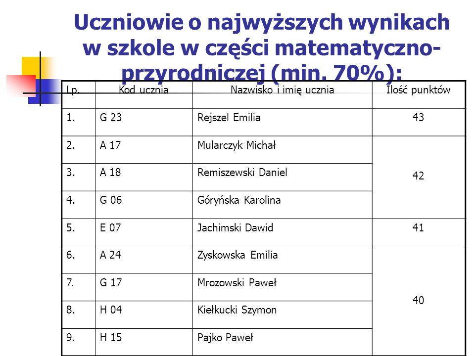 Uczniowie o najwyższych wynikach w szkole w części matematyczno- przyrodniczej (min. 70%): Lp.Kod uczniaNazwisko i imię uczniaIlość punktów 1.G 23Rejs