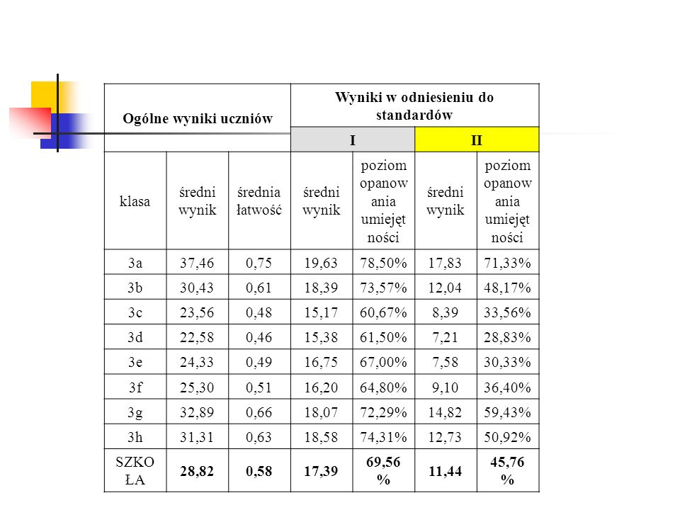 Ogólne wyniki uczniów Wyniki w odniesieniu do standardów III klasa średni wynik średnia łatwość średni wynik poziom opanow ania umiejęt ności średni wynik poziom opanow ania umiejęt ności 3a37,460,7519,6378,50%17,8371,33% 3b30,430,6118,3973,57%12,0448,17% 3c23,560,4815,1760,67%8,3933,56% 3d22,580,4615,3861,50%7,2128,83% 3e24,330,4916,7567,00%7,5830,33% 3f25,300,5116,2064,80%9,1036,40% 3g32,890,6618,0772,29%14,8259,43% 3h31,310,6318,5874,31%12,7350,92% SZKO ŁA 28,820,5817,39 69,56 % 11,44 45,76 %