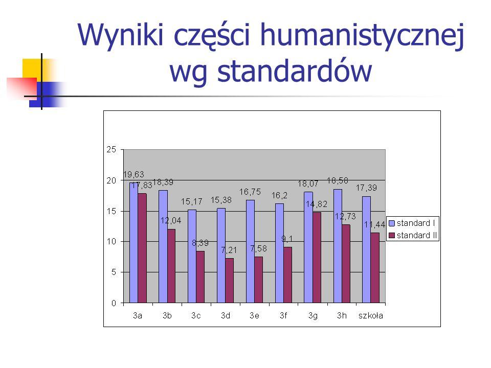 Wyniki w odniesieniu do standardów IIIIV klasa średni wynik poziom opanowania umiejętności średni wynik poziom opanowania umiejętności 3a6,9649,70%3,7541,67% 3b5,6140,06%2,3025,60% 3c4,5032,14%2,6329,17% 3d5,2237,27%2,6128,99% 3e5,4638,99%2,5828,70% 3f4,0028,57%2,1523,89% 3g6,2944,90%3,4338,10% 3h5,9242,31%2,8832,05% SZKOŁA5,5939,95%2,8331,46%