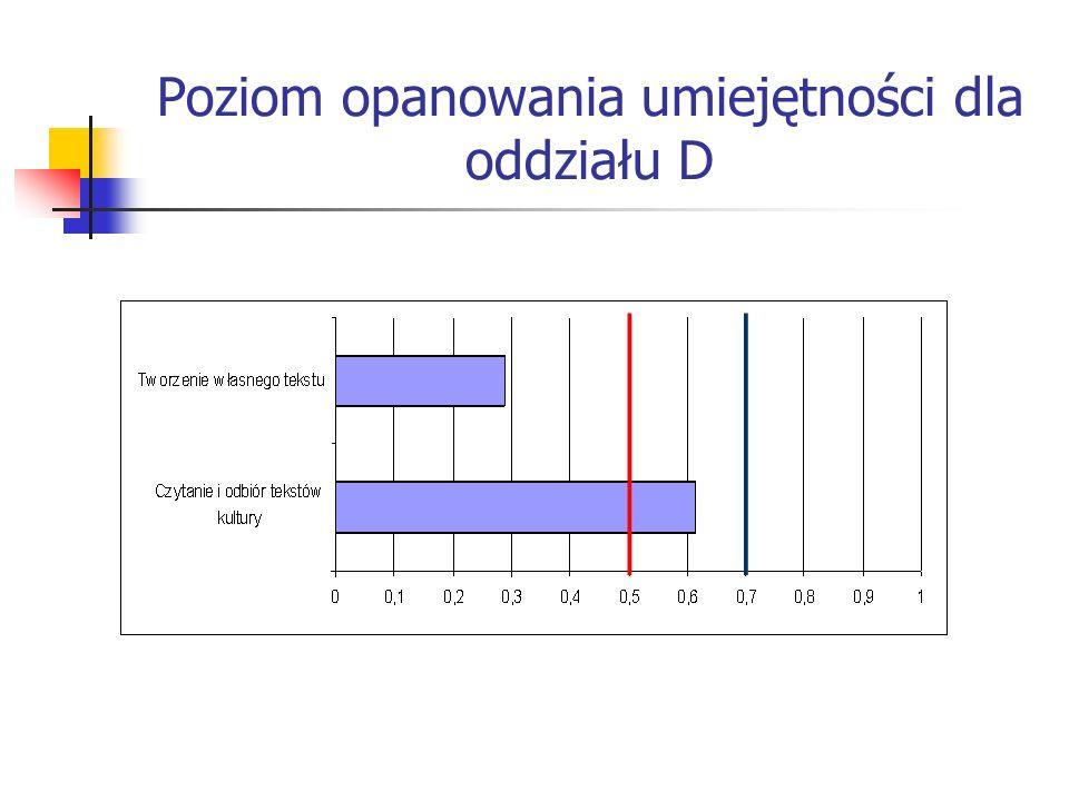 Słabo opanowane umiejętności: sprawdzanie, czy dana zależność jest odwrotnie proporcjonalna (2 pkt.), formułowanie i stawianie hipotezy w zadaniu na uzasadnienie otrzymanego wyniku (4 pkt.), szacowanie – na podstawie mapy – długości łuku południka zawartego w granicach Polski (1 pkt.), sporządzenie wykresu zależności funkcyjnej, analizowanie i interpretacja danych uzyskanych w doświadczeniu, przewidywanie dalszego przebiegu doświadczenia (3 pkt.), wyjaśnienie, jak zmienia się bodziec akustyczny w procesie słyszenia (1 pkt.), posługiwanie się współrzędnymi geograficznymi, porównywanie informacji odczytanych z mapy (1 pkt.), posługiwanie się procentami w sytuacjach praktycznych (1 pkt.), rozpoznawanie figur środkowosymetrycznych (1 pkt.), wybór – spośród miast zaznaczonych na mapie – miasta, w którym słońce góruje najwcześniej (1 pkt.).