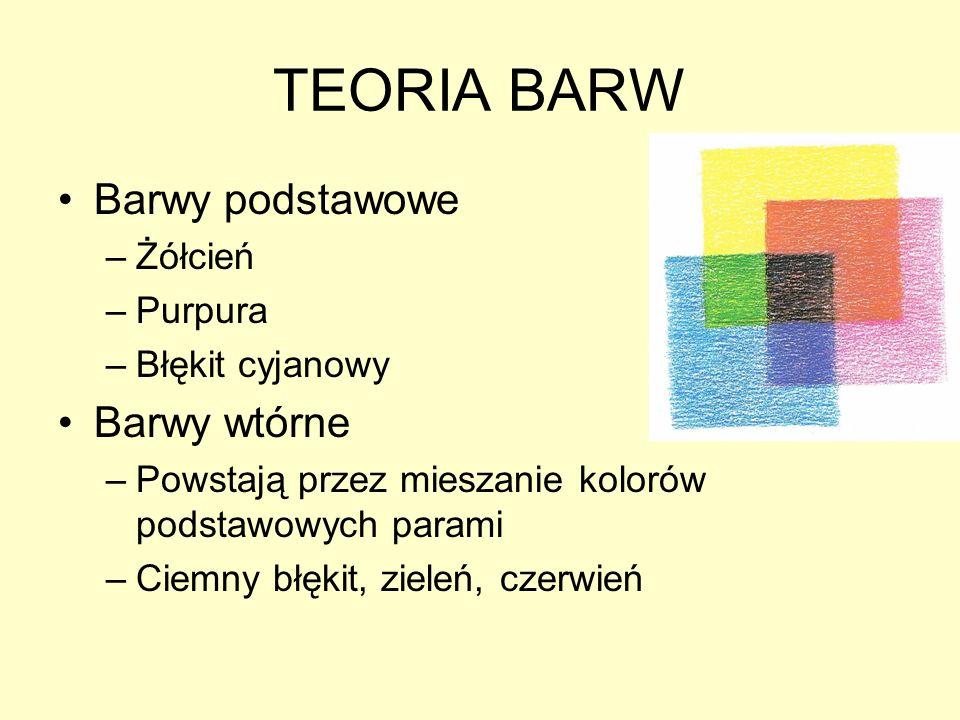 TEORIA BARW Barwy podstawowe –Żółcień –Purpura –Błękit cyjanowy Barwy wtórne –Powstają przez mieszanie kolorów podstawowych parami –Ciemny błękit, zie