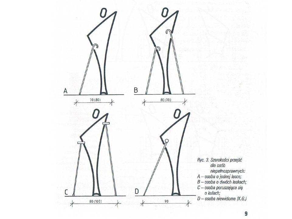NAWIERZCHNIE WIADOMOŚCI WSTĘPNE Szerokość przejść dla osób poruszających się na wózkach inwalidzkich: –Osoba na wózku inwalidzkim – min 90 cm (zalecane 100 cm) –Osoba na wózku inwalidzkim i towarzysząca osoba piesza – min 130 cm (zalecane 140) –Dwie osoby na wózkach inwalidzkich – 180 cm