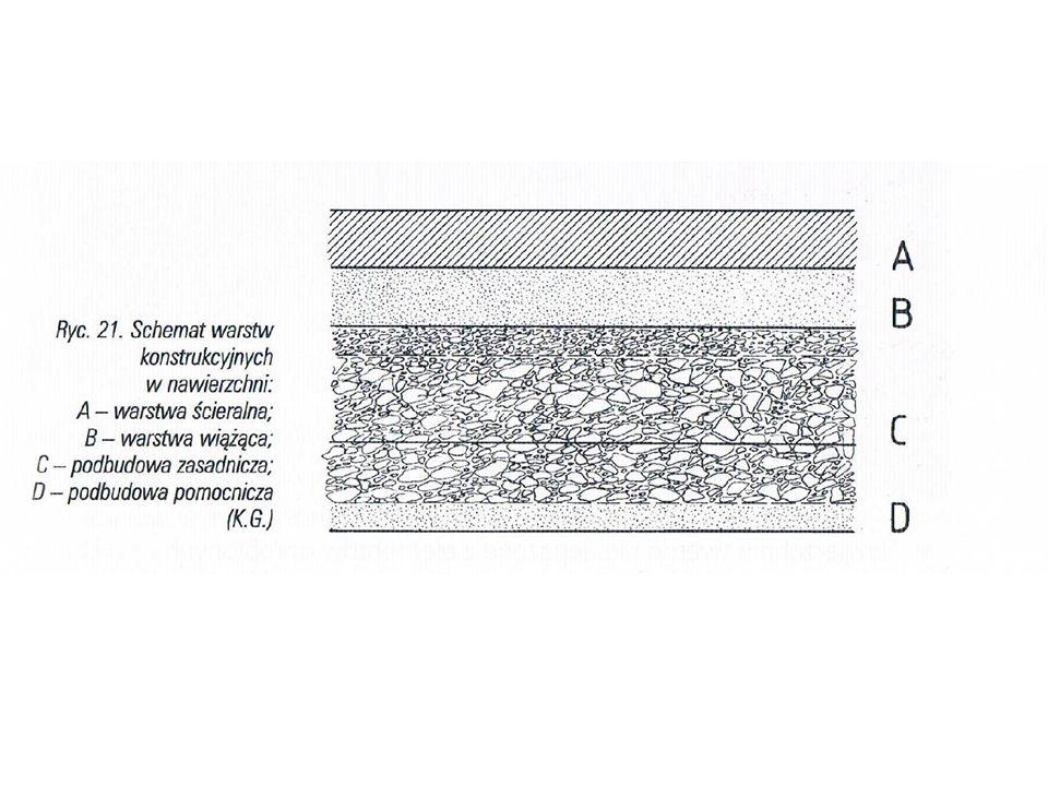 KONSTRUKCJE NAWIERZCHNI Warstwa ścieralna: –Górna część nawierzchni –Narażona na działanie czynników klimatycznych, chemicznych, sił pionowych i poziomych Warstwa wiążąca: –Pod warstwą ścieralną –Zapewnia prawidłowy rozkład naprężeń w nawierzchni i przekazuje je na podbudowę