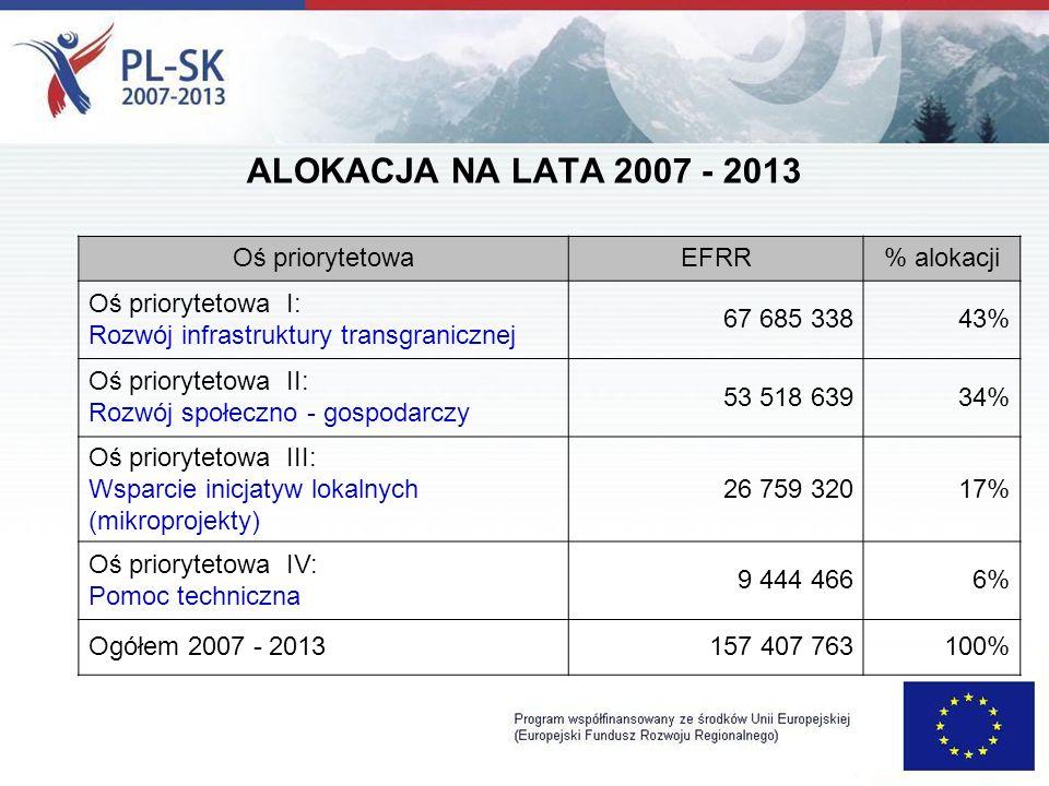 ALOKACJA NA LATA 2007 - 2013 Oś priorytetowaEFRR% alokacji Oś priorytetowa I: Rozwój infrastruktury transgranicznej 67 685 33843% Oś priorytetowa II: Rozwój społeczno - gospodarczy 53 518 63934% Oś priorytetowa III: Wsparcie inicjatyw lokalnych (mikroprojekty) 26 759 32017% Oś priorytetowa IV: Pomoc techniczna 9 444 4666% Ogółem 2007 - 2013157 407 763100%
