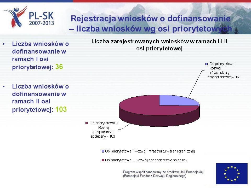 Rejestracja wniosków o dofinansowanie – liczba wniosków wg osi priorytetowych Liczba wniosków o dofinansowanie w ramach I osi priorytetowej: 36 Liczba wniosków o dofinansowanie w ramach II osi priorytetowej: 103
