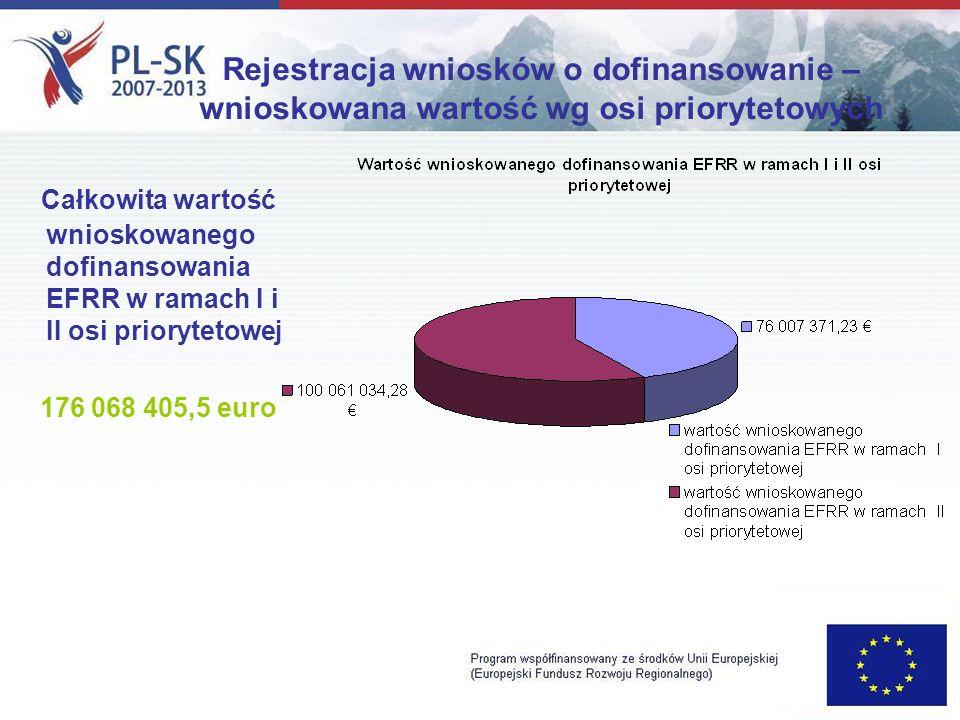 Rejestracja wniosków o dofinansowanie – wnioskowana wartość wg osi priorytetowych Całkowita wartość wnioskowanego dofinansowania EFRR w ramach I i II osi priorytetowej 176 068 405,5 euro