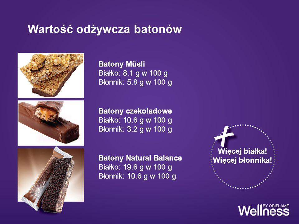 Wartość odżywcza batonów Batony czekoladowe Białko: 10.6 g w 100 g Błonnik: 3.2 g w 100 g Batony Müsli Białko: 8.1 g w 100 g Błonnik: 5.8 g w 100 g Ba