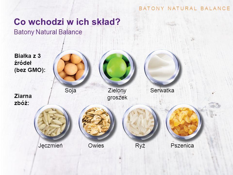 Co wchodzi w ich skład? Batony Natural Balance JęczmieńRyżOwiesPszenica Białka z 3 źródeł (bez GMO): Ziarna zbóż: SojaZielony groszek Serwatka BATONY