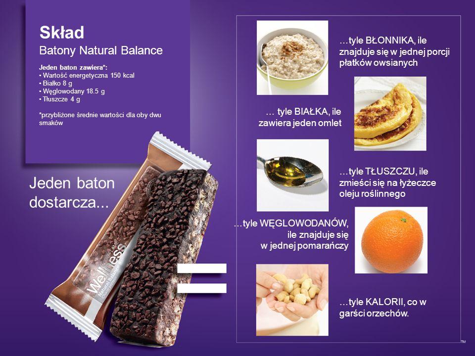 Skład Batony Natural Balance Jeden baton zawiera*: Wartość energetyczna 150 kcal Białko 8 g Węglowodany 18.5 g Tłuszcze 4 g *przybliżone średnie warto