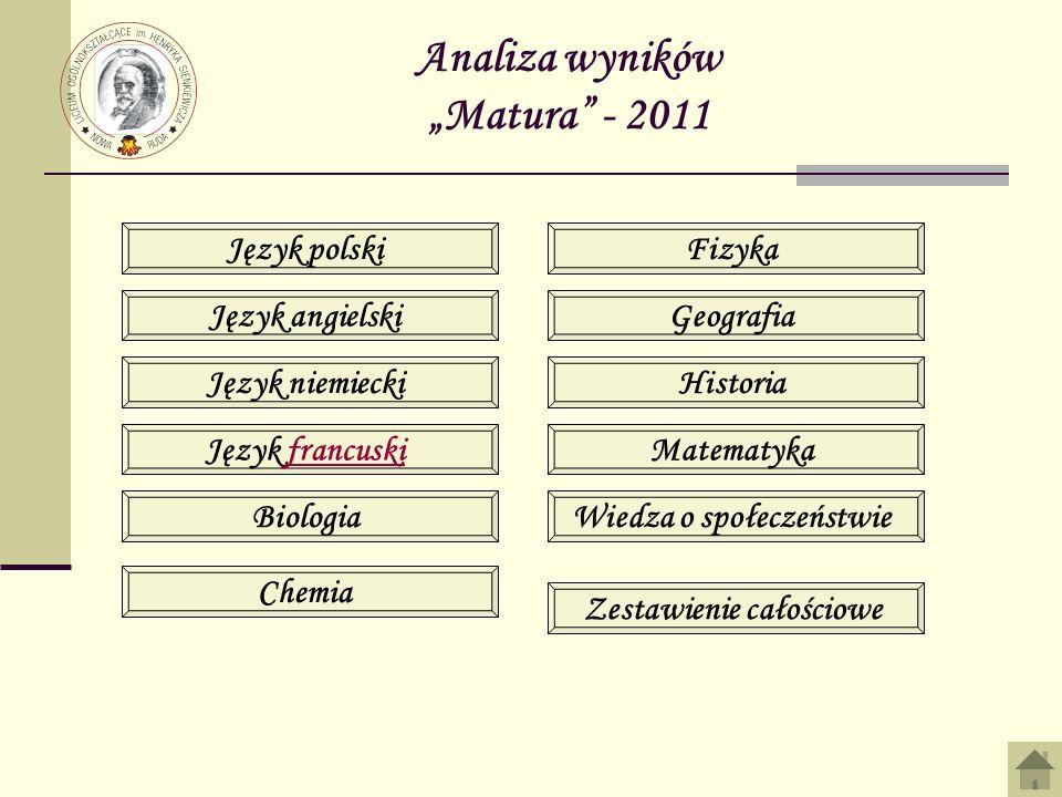 Analiza wyników Matura - 2011 Język polski Język angielski Język niemiecki Język francuski Biologia Chemia Fizyka Geografia Historia Matematyka Wiedza