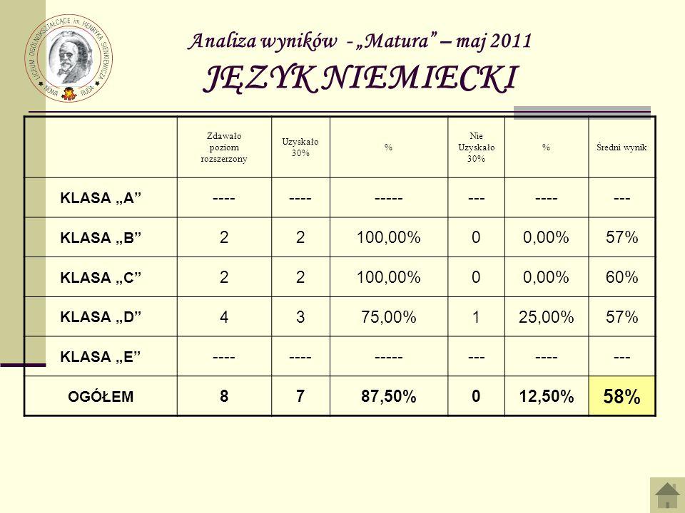 Analiza wyników - Matura – maj 2011 JĘZYK NIEMIECKI Zdawało poziom rozszerzony Uzyskało 30% % Nie Uzyskało 30% %Średni wynik KLASA A ---- --------------- KLASA B 22100,00%00,00%57% KLASA C 22100,00%00,00%60% KLASA D 4375,00%125,00%57% KLASA E ---- --------------- OGÓŁEM 8787,50%012,50% 58%