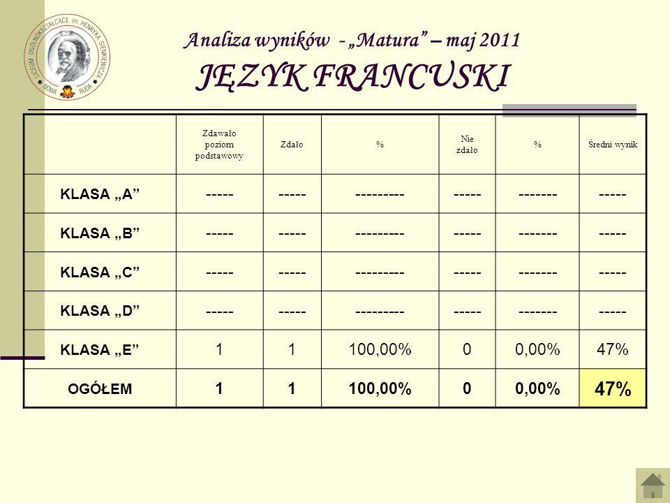Analiza wyników - Matura – maj 2011 JĘZYK FRANCUSKI Zdawało poziom podstawowy Zdało% Nie zdało %Średni wynik KLASA A ----- -------------------------- KLASA B ----- -------------------------- KLASA C ----- -------------------------- KLASA D ----- -------------------------- KLASA E 11100,00%00,00%47% OGÓŁEM 11100,00%00,00% 47%