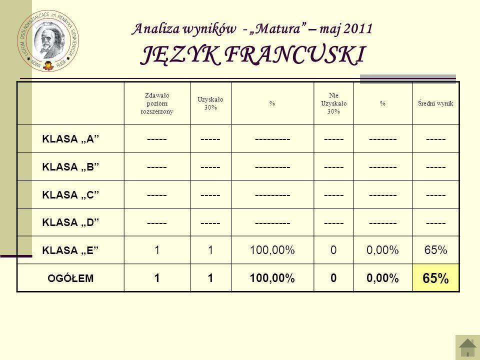 Analiza wyników - Matura – maj 2011 JĘZYK FRANCUSKI Zdawało poziom rozszerzony Uzyskało 30% % Nie Uzyskało 30% %Średni wynik KLASA A ----- -----------