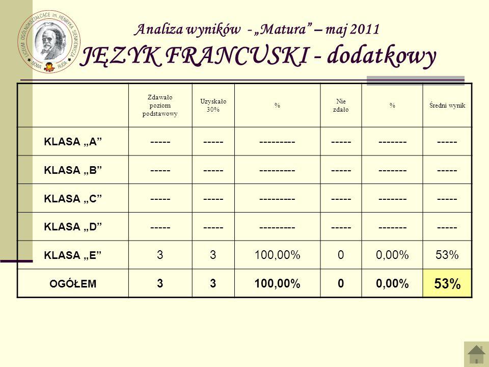 Analiza wyników - Matura – maj 2011 JĘZYK FRANCUSKI - dodatkowy Zdawało poziom podstawowy Uzyskało 30% % Nie zdało %Średni wynik KLASA A ----- -------