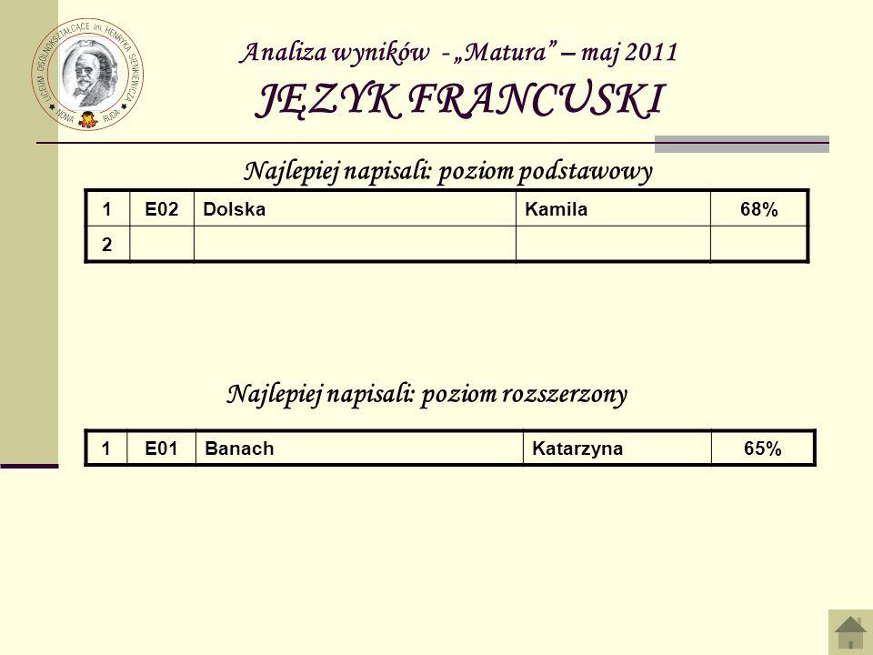 Analiza wyników - Matura – maj 2011 JĘZYK FRANCUSKI 1E02DolskaKamila68% 2 Najlepiej napisali: poziom podstawowy Najlepiej napisali: poziom rozszerzony